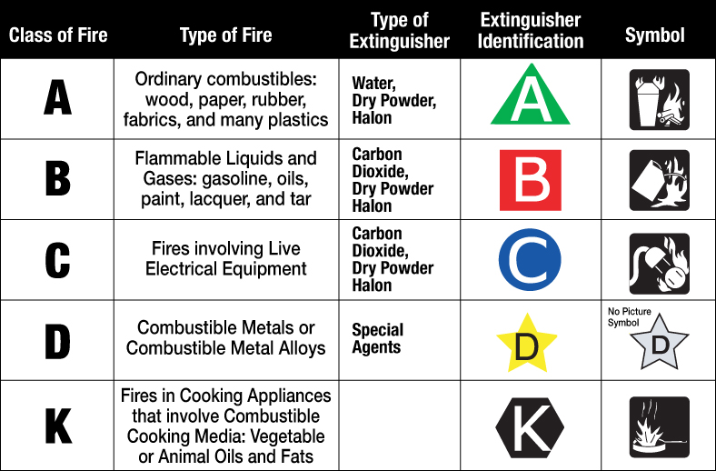 Which fire extinguisher is right for me class of fire in indesign thecheapjerseys Images